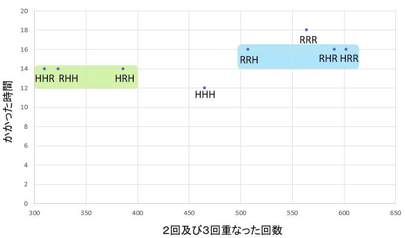 左:消耗时间 下:重叠2次以及3次的次数